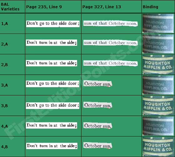 This chart summarizes the printing varieties found in the first edition of Rebecca of